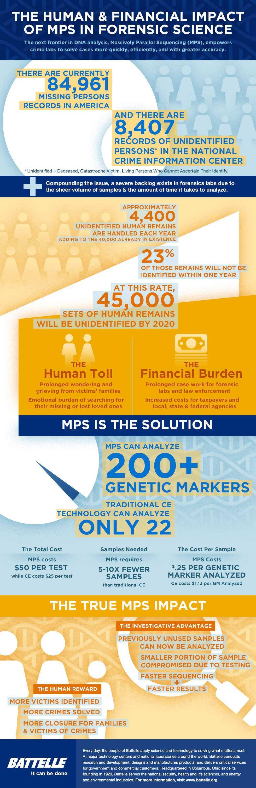 infographic showing the benefits of MPS technology