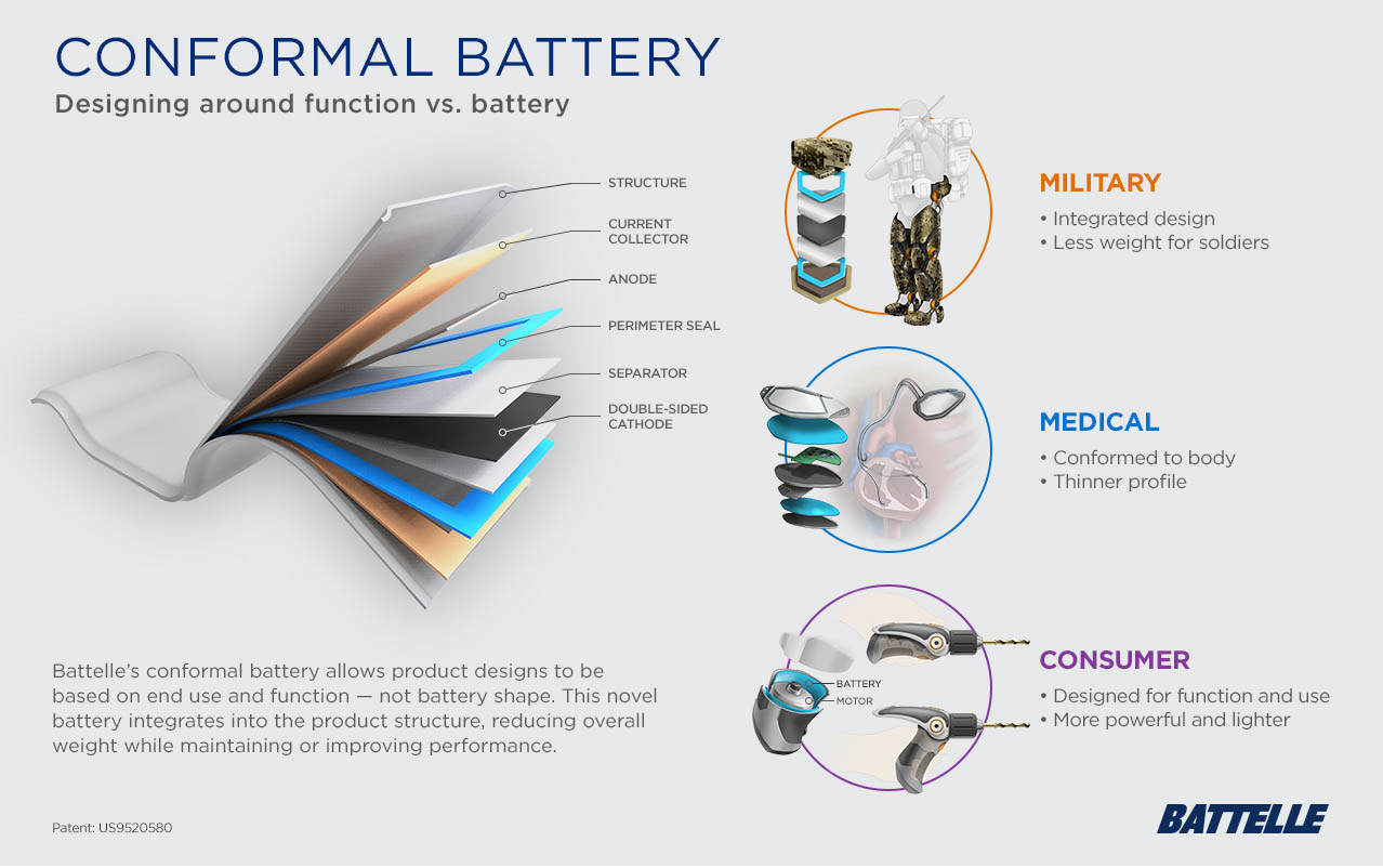 graphic showing the various components of the conformal battery