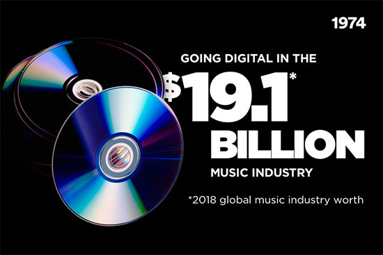 "Photo of CD-ROMs with text reading ""Going Digital in the 19.1 Billion Dollar Music Industry"""