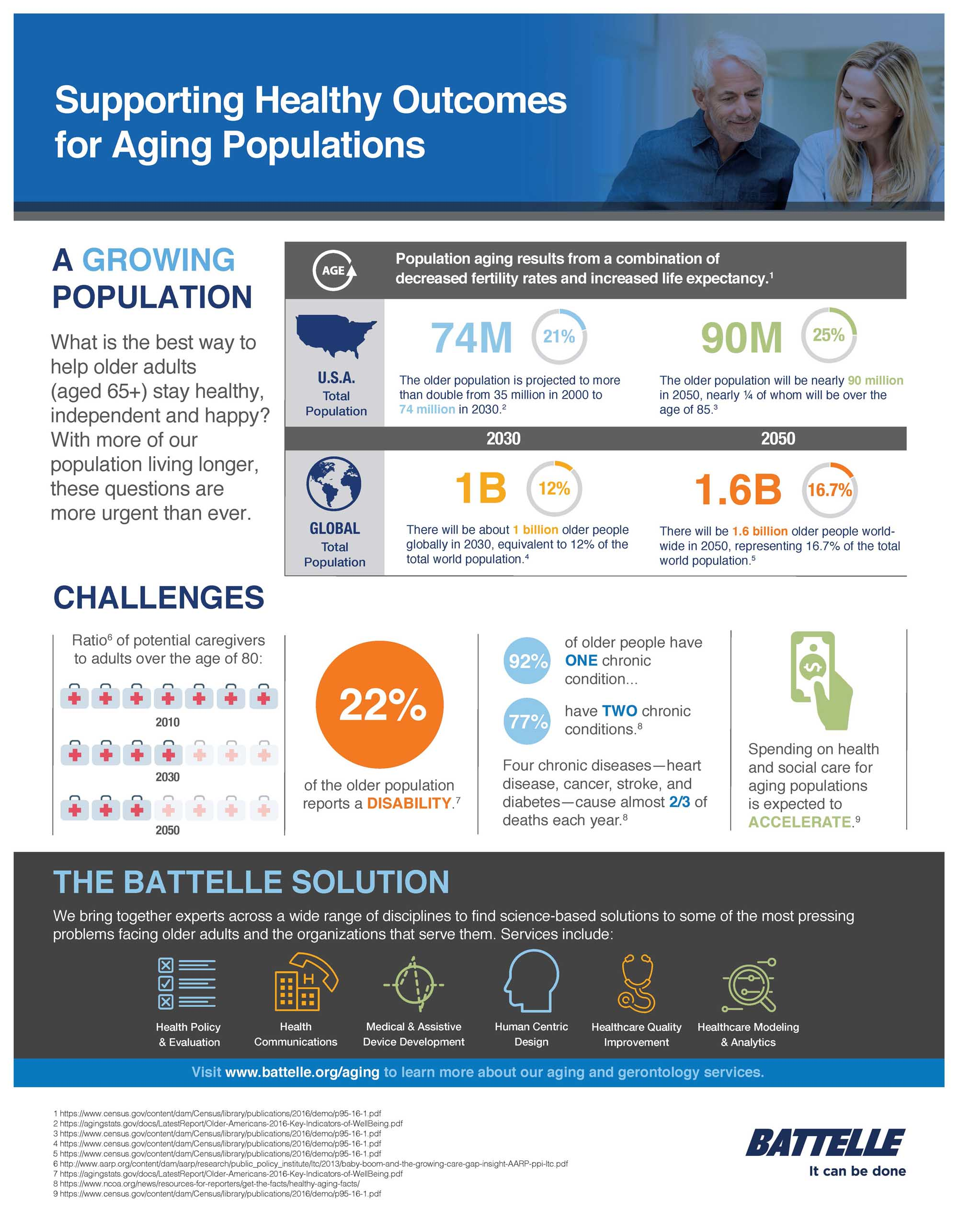 Infographic showing numbers about the aging population