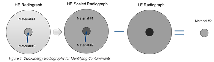 dual-energy radiography for identifying contaminants